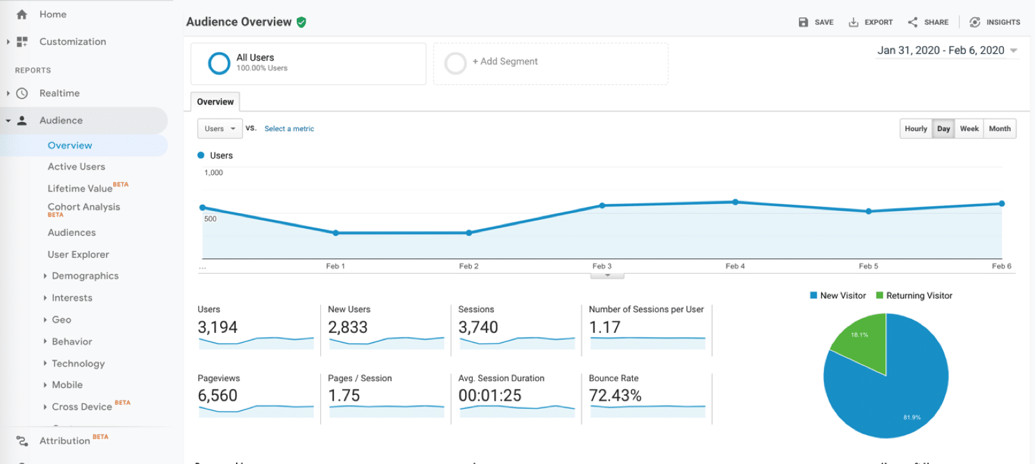 10 Marketing Tools for Small Businesses and Entrepreneurs: Google Analytics